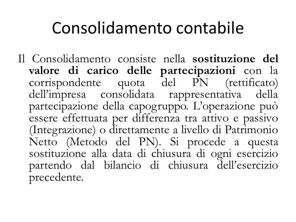 Consolidamento contabile Il Consolidamento consiste nella sostituzione del valore di carico delle partecipazioni con la corrispondente quota del PN (rettificato) dell'impresa consolidata rappresentativa della partecipazione della capogruppo.