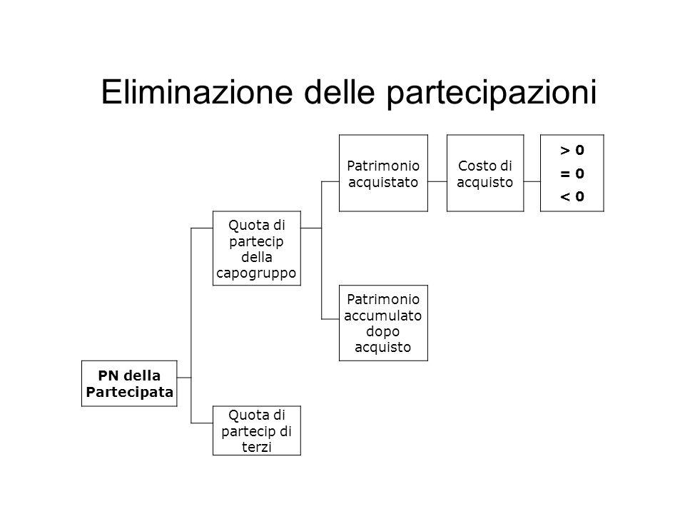 Patrimonio acquistato Costo di acquisto > 0 = 0 < 0 Quota di partecip della capogruppo Patrimonio accumulato dopo acquisto PN della Partecipata Quota di partecip di terzi Eliminazione delle partecipazioni