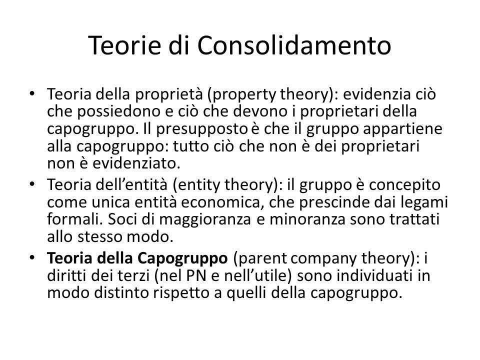Teorie di Consolidamento Teoria della proprietà (property theory): evidenzia ciò che possiedono e ciò che devono i proprietari della capogruppo.