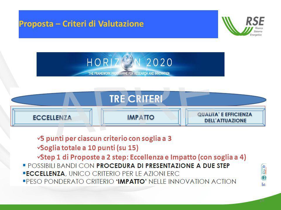 29 Proposta – Criteri di Valutazione 5 punti per ciascun criterio con soglia a 3 Soglia totale a 10 punti (su 15) Step 1 di Proposte a 2 step: Eccellenza e Impatto (con soglia a 4)