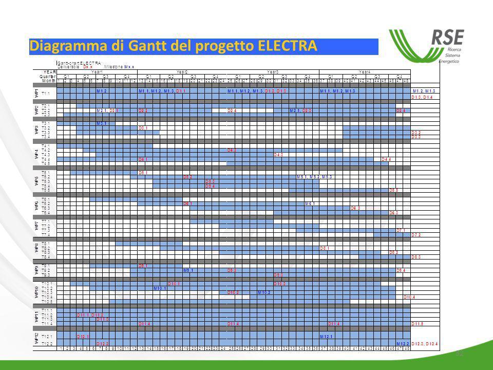 32 Diagramma di Gantt del progetto ELECTRA