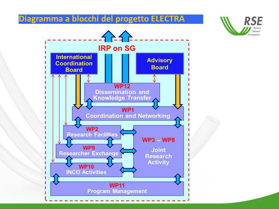 33 Diagramma a blocchi del progetto ELECTRA