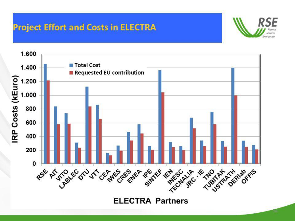 34 Project Effort and Costs in ELECTRA