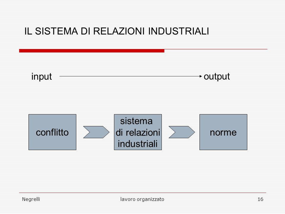 Negrellilavoro organizzato16 IL SISTEMA DI RELAZIONI INDUSTRIALI input output conflitto sistema di relazioni industriali norme