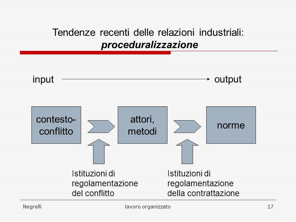 Negrellilavoro organizzato17 Tendenze recenti delle relazioni industriali: proceduralizzazione input output contesto- conflitto attori, metodi norme I