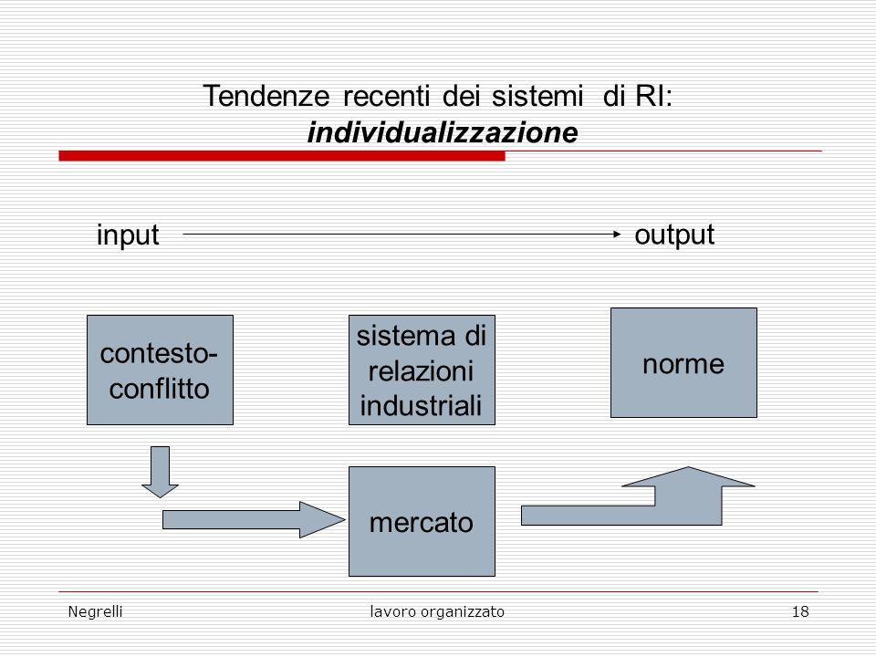 Negrellilavoro organizzato18 Tendenze recenti dei sistemi di RI: individualizzazione input output contesto- conflitto sistema di relazioni industriali