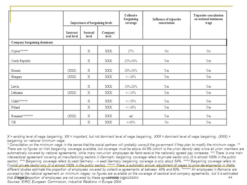 Negrelli lavoro organizzato 44 Importance of bargaining levels Collective bargaining coverage Influence of tripartite concertation Tripartite consultation on national minimum wage Intersect oral level Sectoral level Company level Company bargaining dominant Cyprus*****.XXXX27%No Czech Republic.XXXX25%-30%Yes Estonia(XXX)XXXX20%-30%Yes Hungary(XXX)XXXX+/- 40%Yes Latvia.XXXX10%-20%Yes Lithuania(XXX)XXXX+/- 10%Yes Malta******.XXXX+/- 50%Yes Poland.XXXX+/- 40%Yes Romania*******(XXX)XXXXndYes UK.XXXX< 40%NoYes X = existing level of wage bargaining; XX = important, but not dominant level of wage bargaining; XXX = dominant level of wage bargaining; (XXX) = bargaining on national minimum wage.