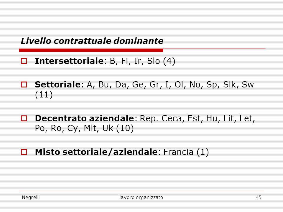 Negrellilavoro organizzato45 Livello contrattuale dominante  Intersettoriale: B, Fi, Ir, Slo (4)  Settoriale: A, Bu, Da, Ge, Gr, I, Ol, No, Sp, Slk,