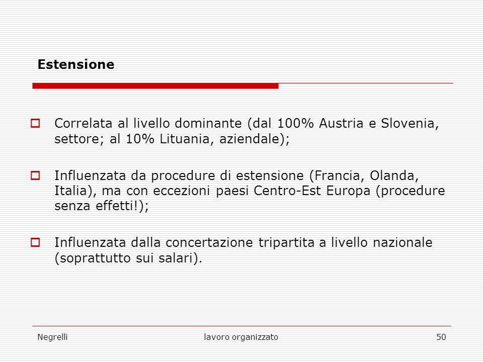Negrellilavoro organizzato50 Estensione  Correlata al livello dominante (dal 100% Austria e Slovenia, settore; al 10% Lituania, aziendale);  Influen