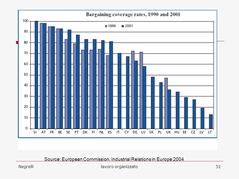 Negrellilavoro organizzato51 Source: European Commission, Industrial Relations in Europe 2004