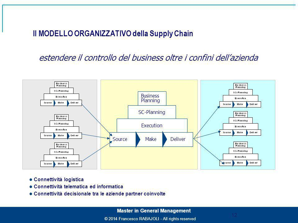 © 2014 Francesco RABAJOLI - All rights reserved Master in General Management Il MODELLO ORGANIZZATIVO della Supply Chain Connettività logistica Connet
