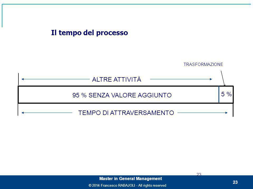 © 2014 Francesco RABAJOLI - All rights reserved Master in General Management Il tempo del processo 23 95 % SENZA VALORE AGGIUNTO 5 % ALTRE ATTIVITÀ TRASFORMAZIONE TEMPO DI ATTRAVERSAMENTO 23