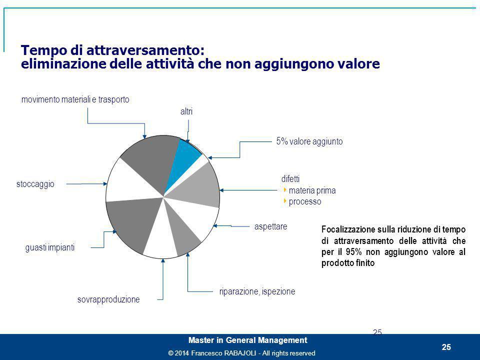 © 2014 Francesco RABAJOLI - All rights reserved Master in General Management Tempo di attraversamento: eliminazione delle attività che non aggiungono