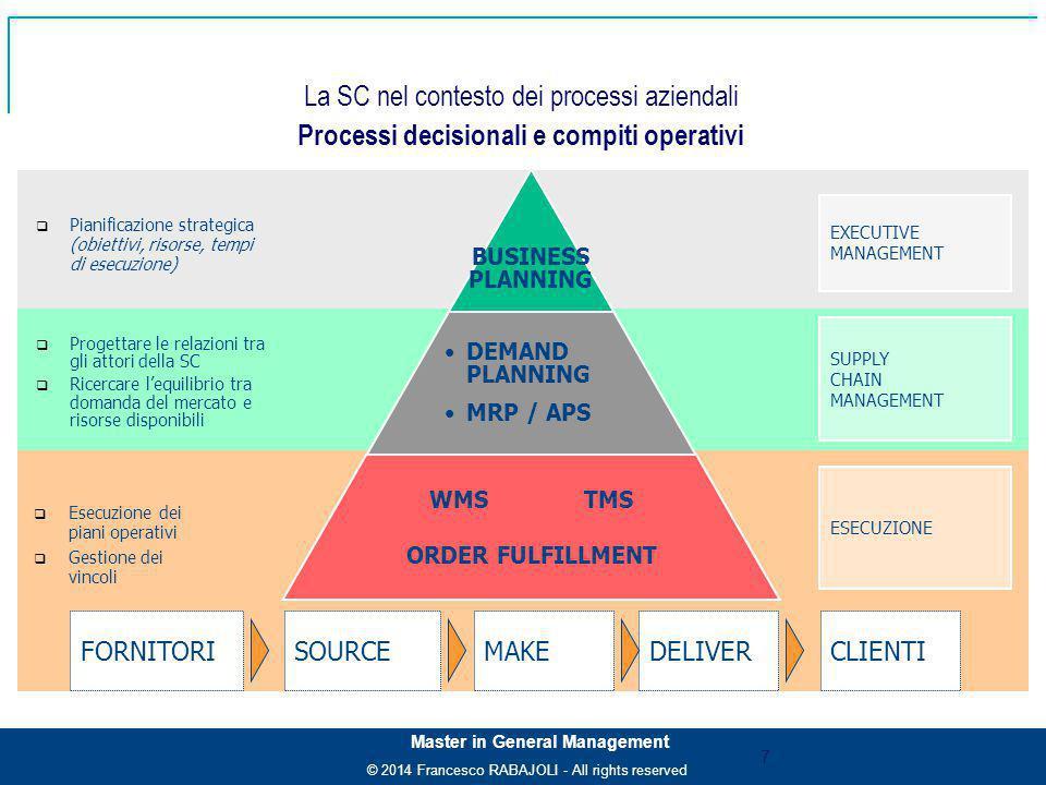 © 2014 Francesco RABAJOLI - All rights reserved Master in General Management  Pianificazione strategica (obiettivi, risorse, tempi di esecuzione)  P