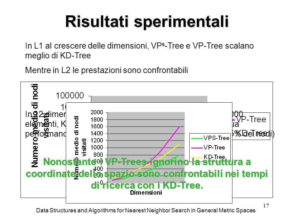 17 Risultati sperimentali Data Structures and Algorithms for Nearest Neighbor Search in General Metric Spaces In 8 dimensioni, KD_Tree ha performance intermedie a quelle dei due tipi di VP-Tree In 12 dimensioni, per dimensioni del database sopra i 30000 elementi, KD-Tree si dimostra il migliore (nonostante la sua performance non sia comunque buona: viene visitato il 25% dei nodi) In L1 al crescere delle dimensioni, VP s -Tree e VP-Tree scalano meglio di KD-Tree Mentre in L2 le prestazioni sono confrontabili Nonostante i VP-Trees ignorino la struttura a coordinate dello spazio sono confrontabili nei tempi di ricerca con i KD-Tree.