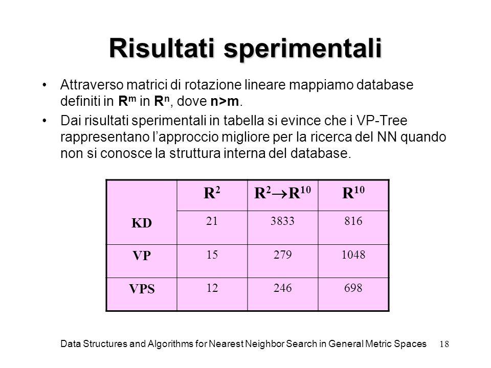 18 Risultati sperimentali Attraverso matrici di rotazione lineare mappiamo database definiti in R m in R n, dove n>m.