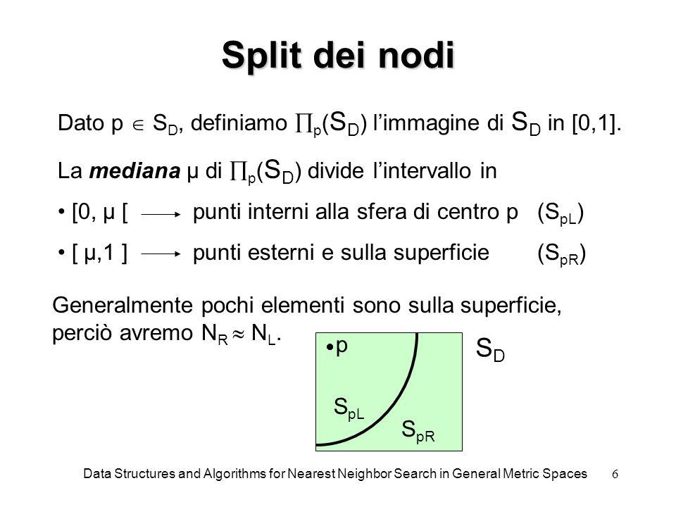 7 Condizioni di pruning Data una query q: Se  p (q)  µ +  allora si può non considerare S pL nella ricerca del NN.