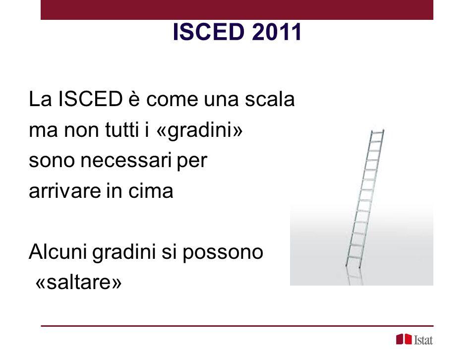 ISCED 2011 La ISCED è come una scala ma non tutti i «gradini» sono necessari per arrivare in cima Alcuni gradini si possono «saltare»