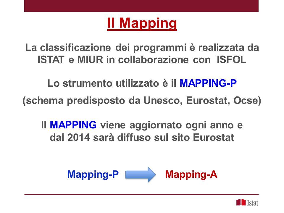 Il Mapping La classificazione dei programmi è realizzata da ISTAT e MIUR in collaborazione con ISFOL Lo strumento utilizzato è il MAPPING-P (schema pr