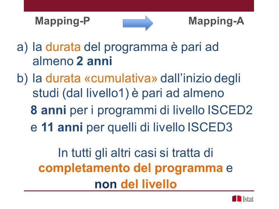 Mapping-P Mapping-A a)la durata del programma è pari ad almeno 2 anni b)la durata «cumulativa» dall'inizio degli studi (dal livello1) è pari ad almeno