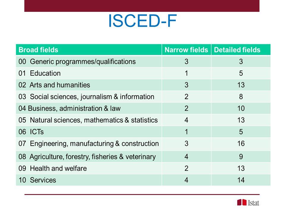 ISCED-F