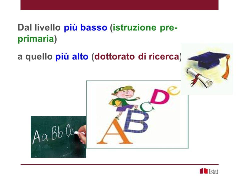 ISCED-97 7 Livelli di Istruzione Livello 0 - Istruzione pre-primaria Livello 1 - Istruzione primaria Livello 2 - Istruzione secondaria inf.