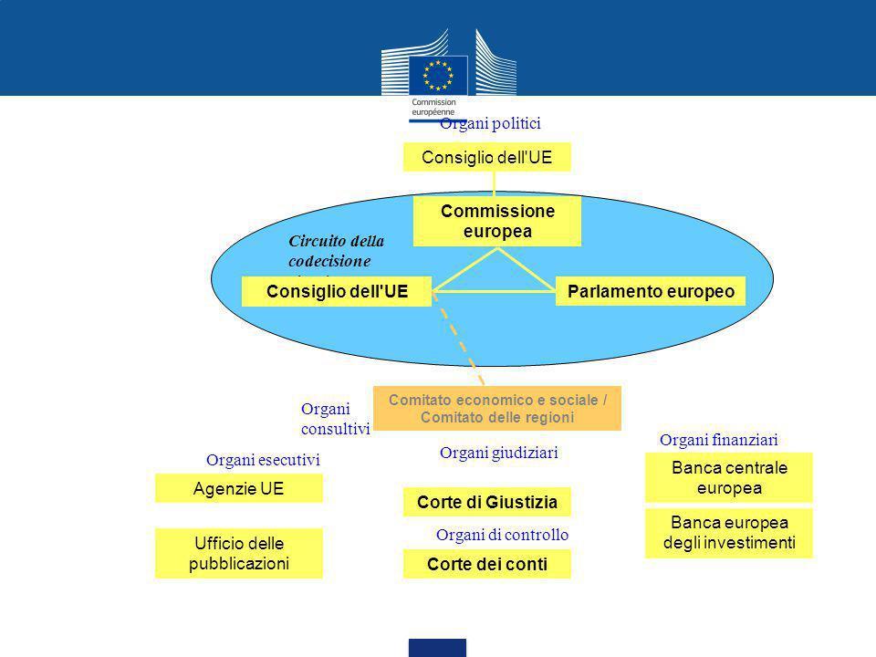 Consiglio dell UE Commissione europea Parlamento europeo Comitato economico e sociale / Comitato delle regioni Corte di Giustizia Circuito della codecisione circuit Corte dei conti Agenzie UE Banca centrale europea Banca europea degli investimenti Ufficio delle pubblicazioni Consiglio dell UE Organi giudiziari Organi esecutivi Organi finanziari Organi politici Organi consultivi Organi di controllo