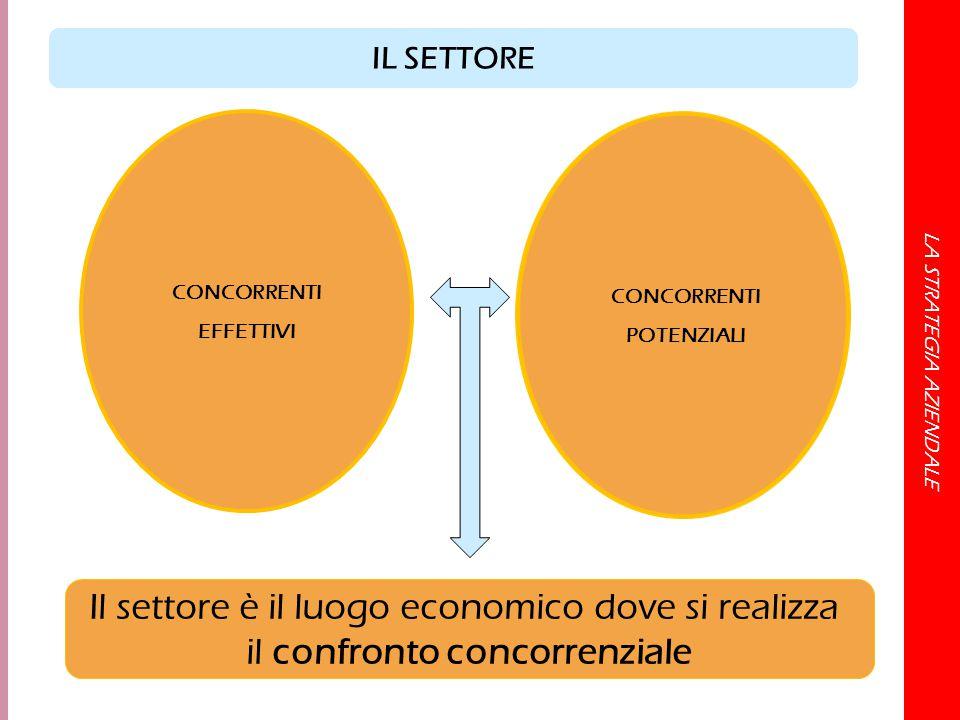 LA STRATEGIA AZIENDALE CONCORRENTI EFFETTIVI CONCORRENTI POTENZIALI Il settore è il luogo economico dove si realizza il confronto concorrenziale IL SE