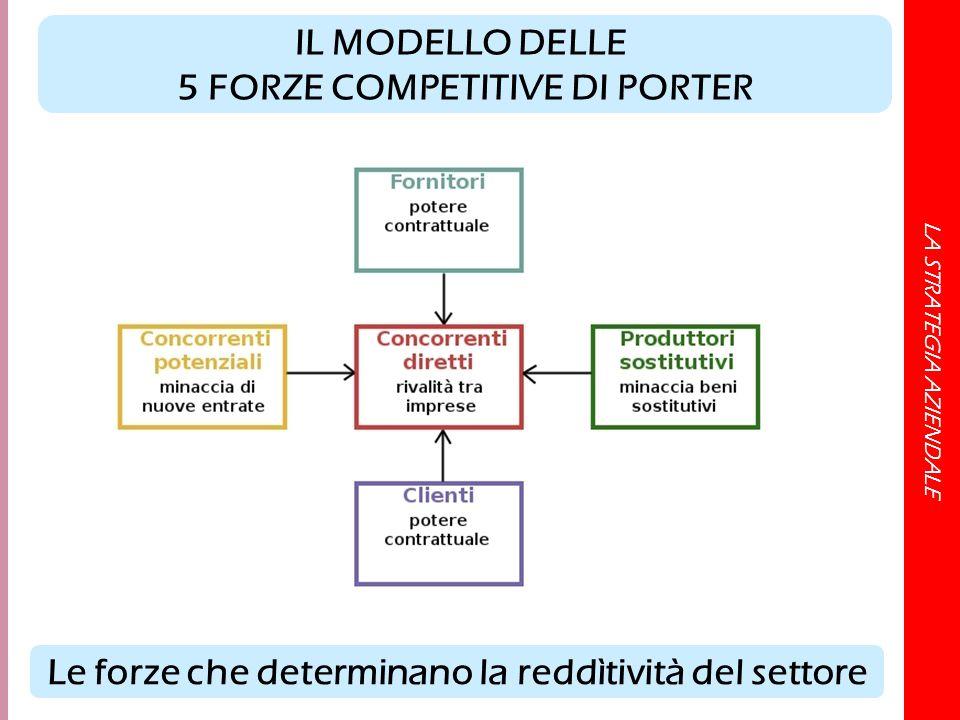 LA STRATEGIA AZIENDALE IL MODELLO DELLE 5 FORZE COMPETITIVE DI PORTER Le forze che determinano la reddìtività del settore