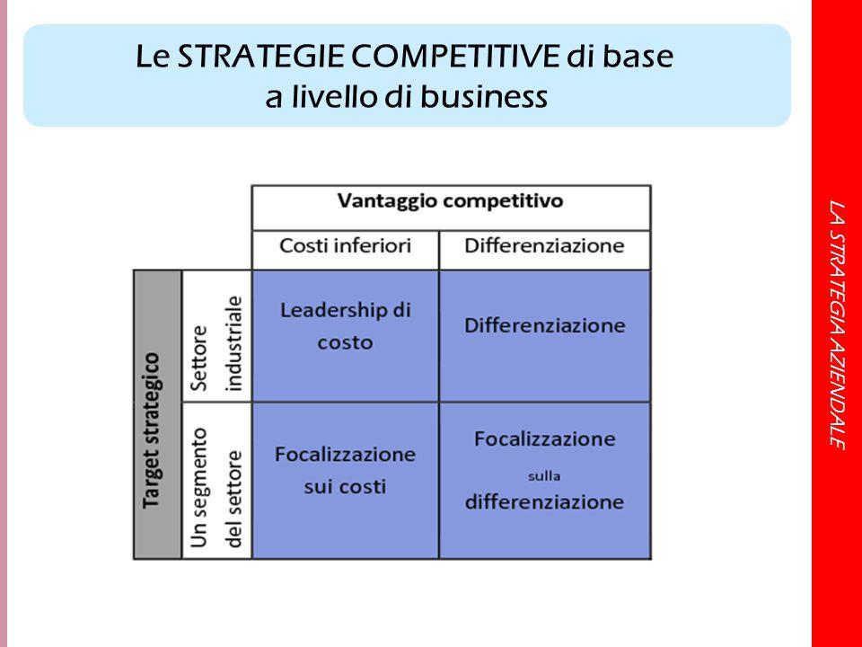 LA STRATEGIA AZIENDALE Le STRATEGIE COMPETITIVE di base a livello di business