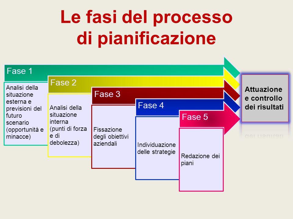 Le fasi del processo di pianificazione Fase 1 Analisi della situazione esterna e previsioni del futuro scenario (opportunità e minacce) Fase 2 Analisi