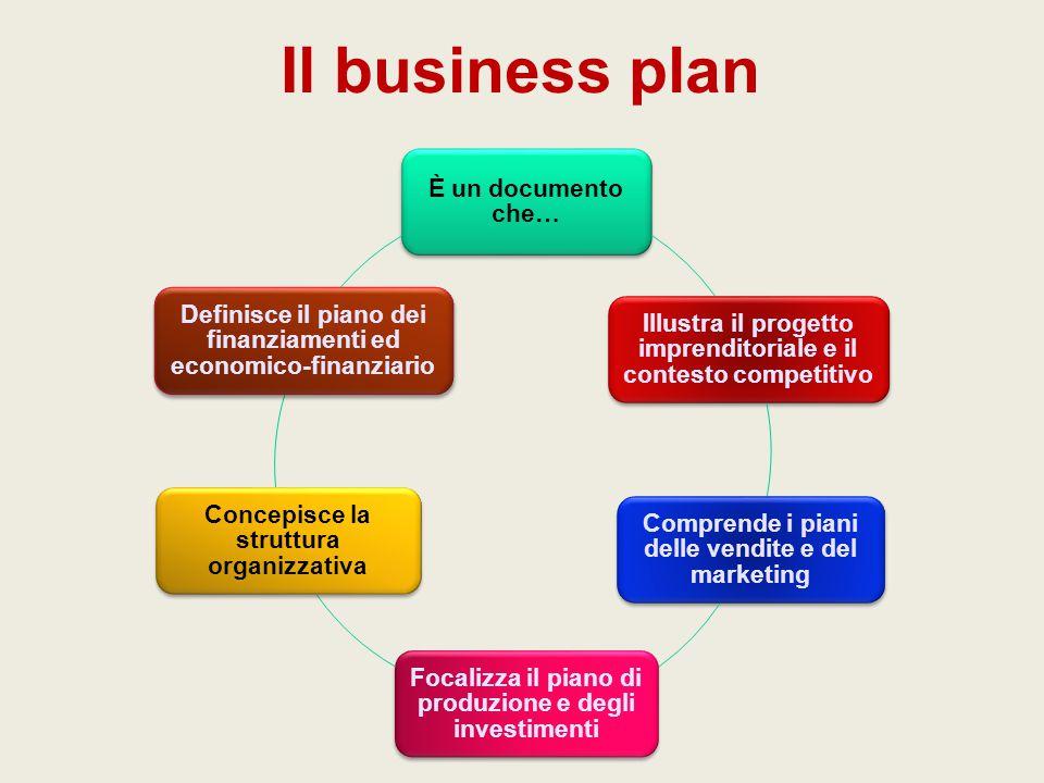 Il business plan È un documento che… Illustra il progetto imprenditoriale e il contesto competitivo Comprende i piani delle vendite e del marketing Fo