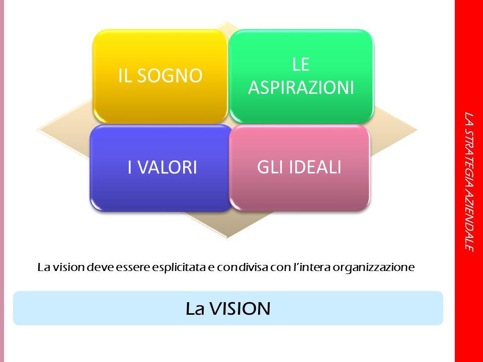 LA STRATEGIA AZIENDALE IL SOGNO LE ASPIRAZIONI I VALORI GLI IDEALI La VISION La vision deve essere esplicitata e condivisa con l'intera organizzazione