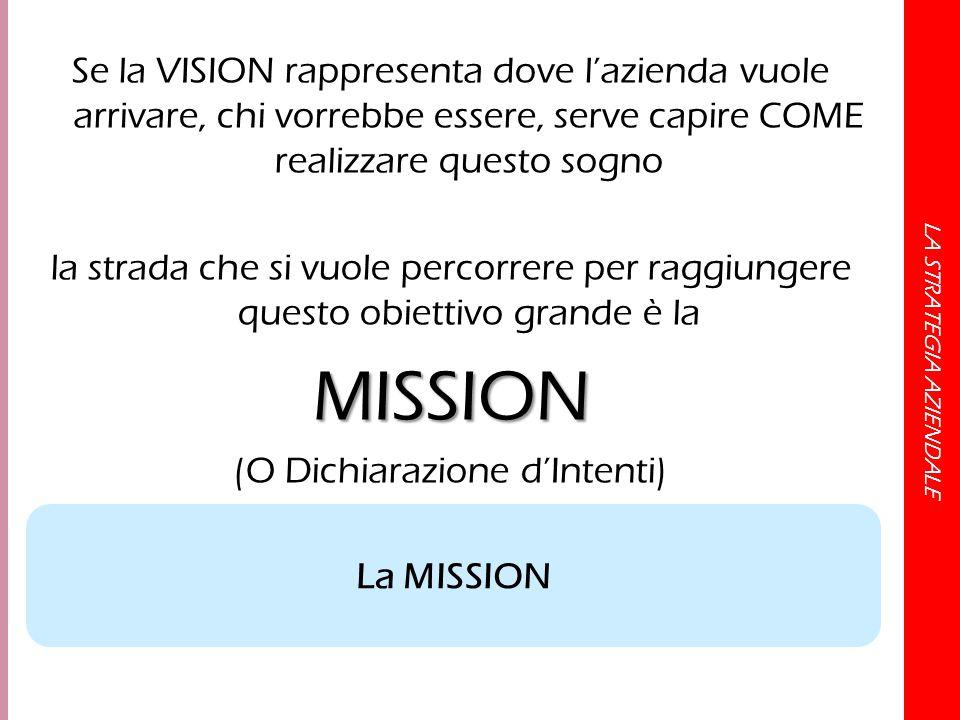 LA STRATEGIA AZIENDALE Se la VISION rappresenta dove l'azienda vuole arrivare, chi vorrebbe essere, serve capire COME realizzare questo sogno la strad