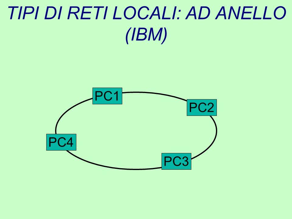 TIPI DI RETI LOCALI: AD ANELLO (IBM) PC2 PC3 PC4 PC1