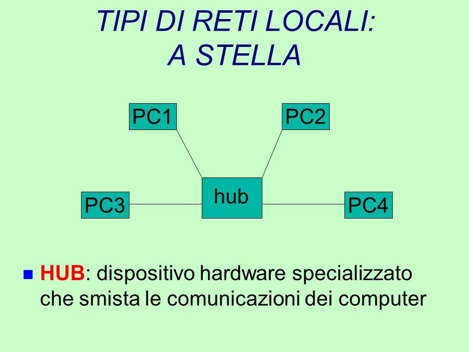 TIPI DI RETI LOCALI: A STELLA n HUB: dispositivo hardware specializzato che smista le comunicazioni dei computer PC2PC1 PC4PC3 hub