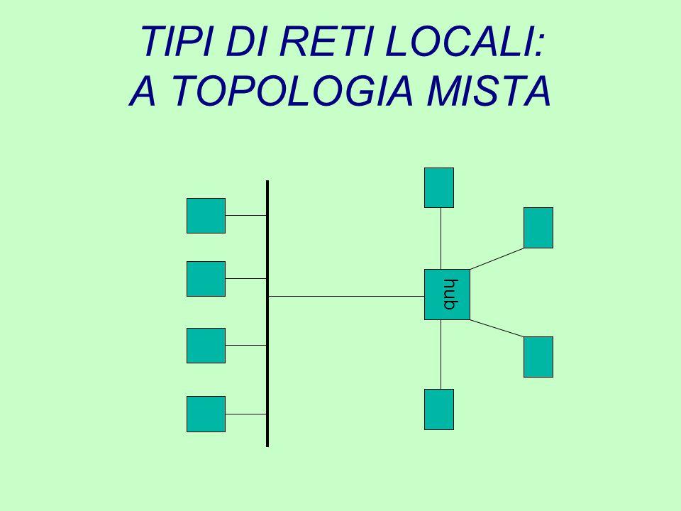 TIPI DI RETI LOCALI: A TOPOLOGIA MISTA hub