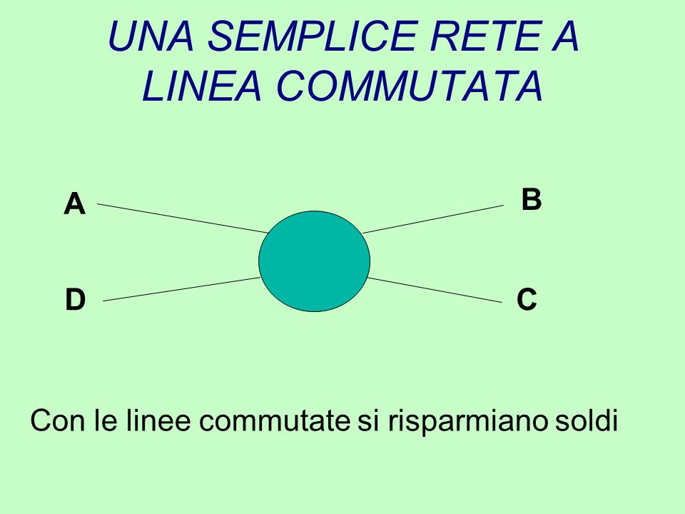 UNA SEMPLICE RETE A LINEA COMMUTATA A CD B Con le linee commutate si risparmiano soldi