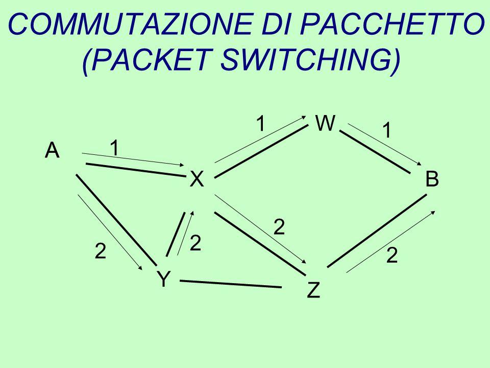 COMMUTAZIONE DI PACCHETTO (PACKET SWITCHING) A B Y Z X W 2 2 1 1 1 A 2 2