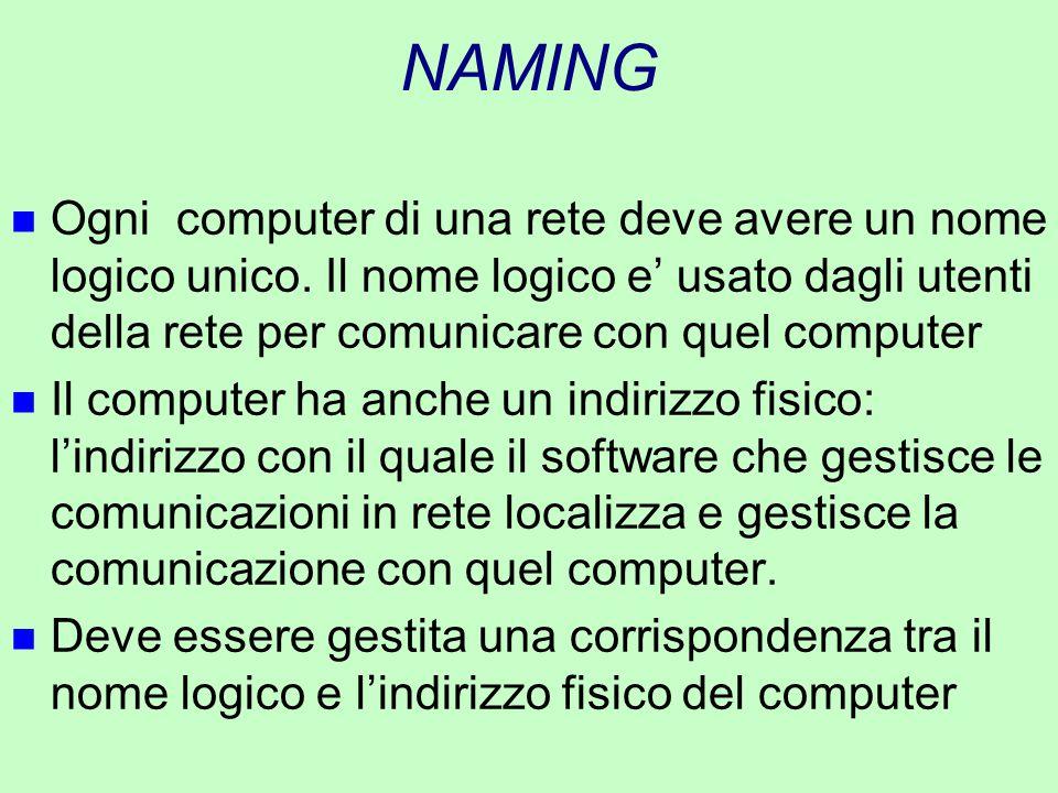 NAMING n Ogni computer di una rete deve avere un nome logico unico. Il nome logico e' usato dagli utenti della rete per comunicare con quel computer n