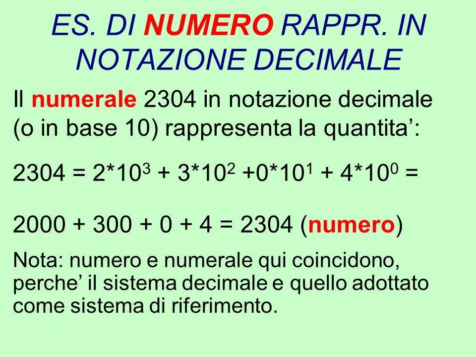 ES. DI NUMERO RAPPR. IN NOTAZIONE DECIMALE Il numerale 2304 in notazione decimale (o in base 10) rappresenta la quantita': 2304 = 2*10 3 + 3*10 2 +0*1