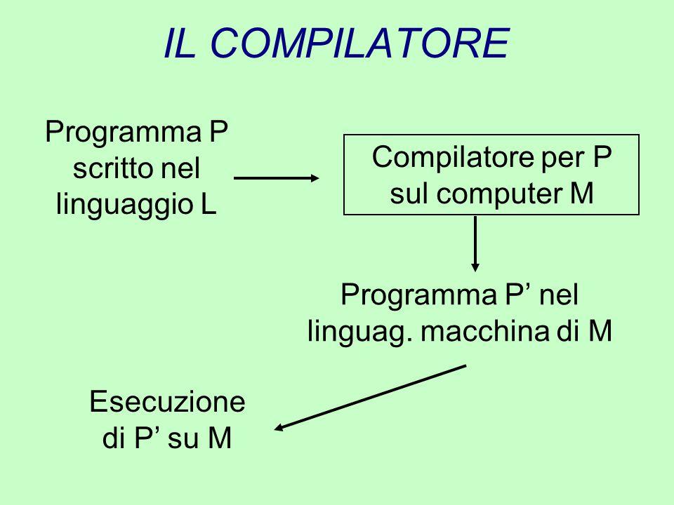 IL COMPILATORE Programma P scritto nel linguaggio L Compilatore per P sul computer M Programma P' nel linguag. macchina di M Esecuzione di P' su M