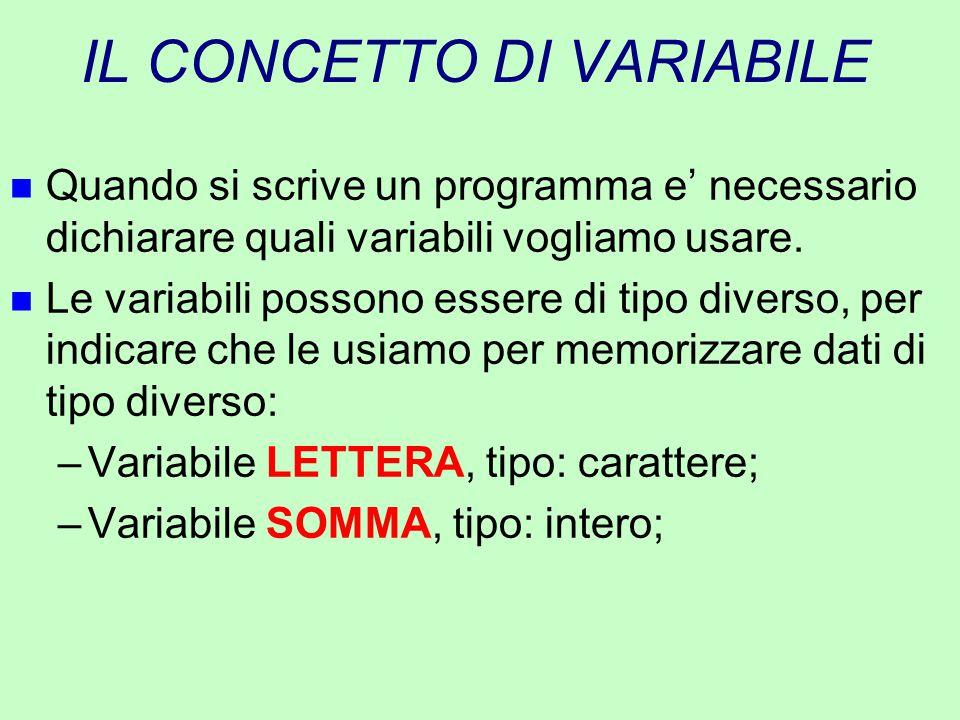 IL CONCETTO DI VARIABILE n Quando si scrive un programma e' necessario dichiarare quali variabili vogliamo usare. n Le variabili possono essere di tip