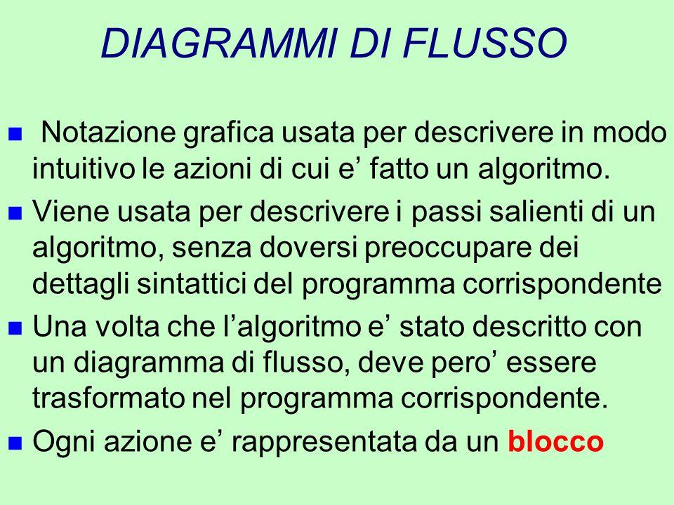 DIAGRAMMI DI FLUSSO n Notazione grafica usata per descrivere in modo intuitivo le azioni di cui e' fatto un algoritmo. n Viene usata per descrivere i
