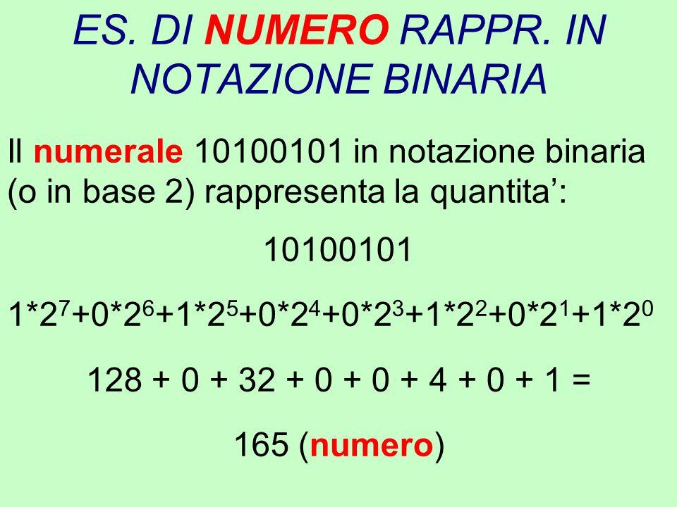 ES. DI NUMERO RAPPR. IN NOTAZIONE BINARIA Il numerale 10100101 in notazione binaria (o in base 2) rappresenta la quantita': 10100101 1*2 7 +0*2 6 +1*2