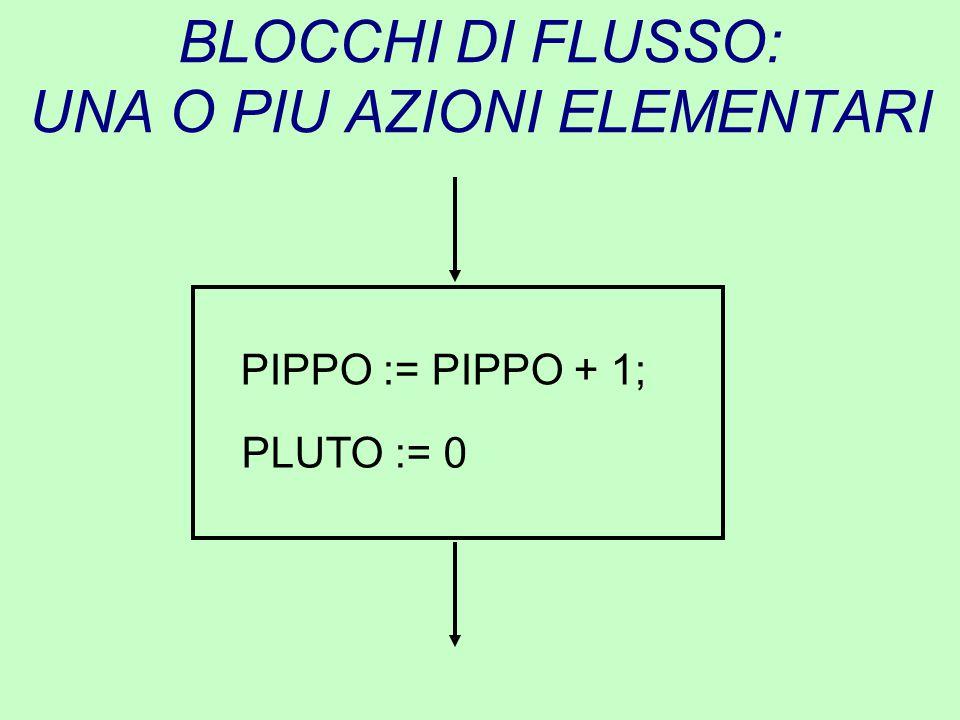 BLOCCHI DI FLUSSO: UNA O PIU AZIONI ELEMENTARI PIPPO := PIPPO + 1; PLUTO := 0