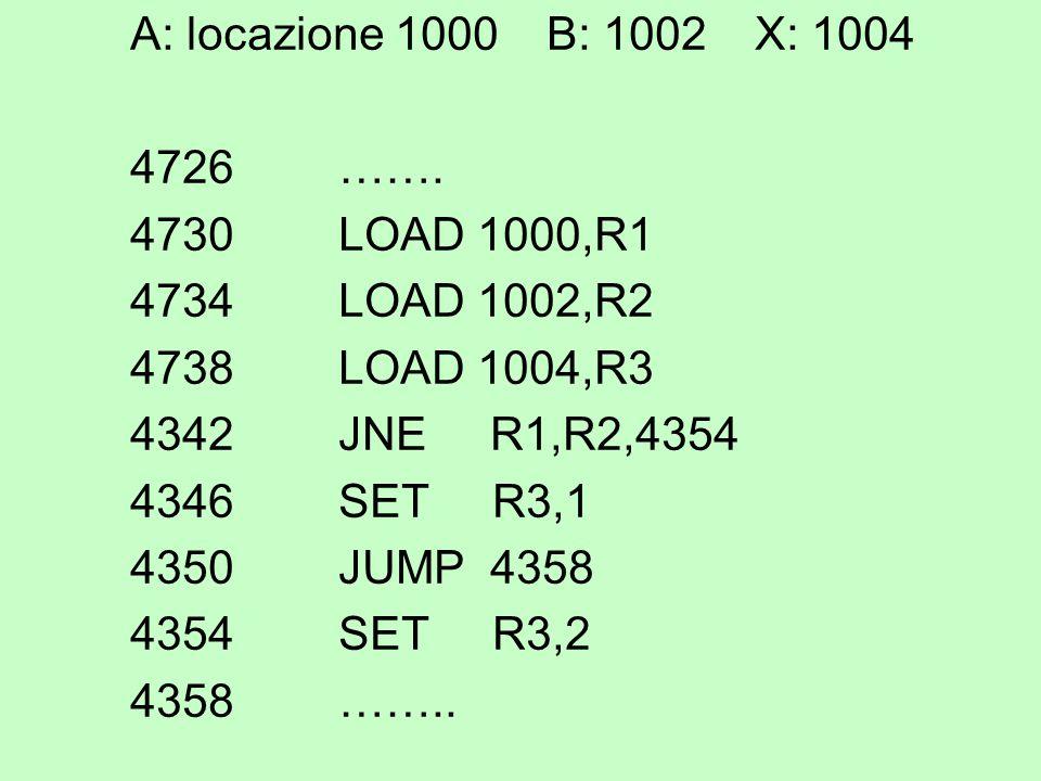 A: locazione 1000B: 1002X: 1004 4726……. 4730LOAD 1000,R1 4734LOAD 1002,R2 4738LOAD 1004,R3 4342JNE R1,R2,4354 4346SET R3,1 4350 JUMP 4358 4354SET R3,2