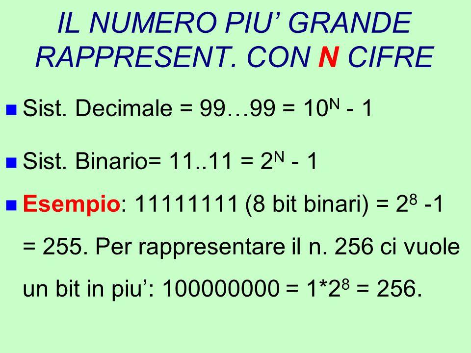 IL NUMERO PIU' GRANDE RAPPRESENT. CON N CIFRE n Sist. Decimale = 99…99 = 10 N - 1 n Sist. Binario= 11..11 = 2 N - 1 n Esempio: 11111111 (8 bit binari)