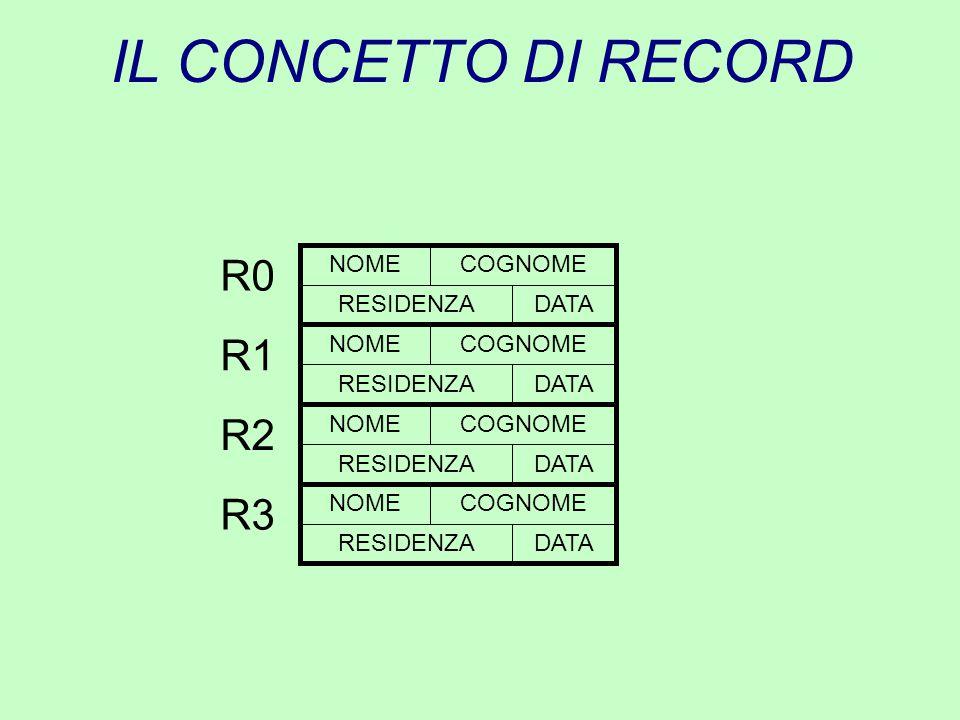 IL CONCETTO DI RECORD R0 NOMECOGNOME RESIDENZADATA R1 NOMECOGNOME RESIDENZADATA R2 NOMECOGNOME RESIDENZADATA R3 NOMECOGNOME RESIDENZADATA