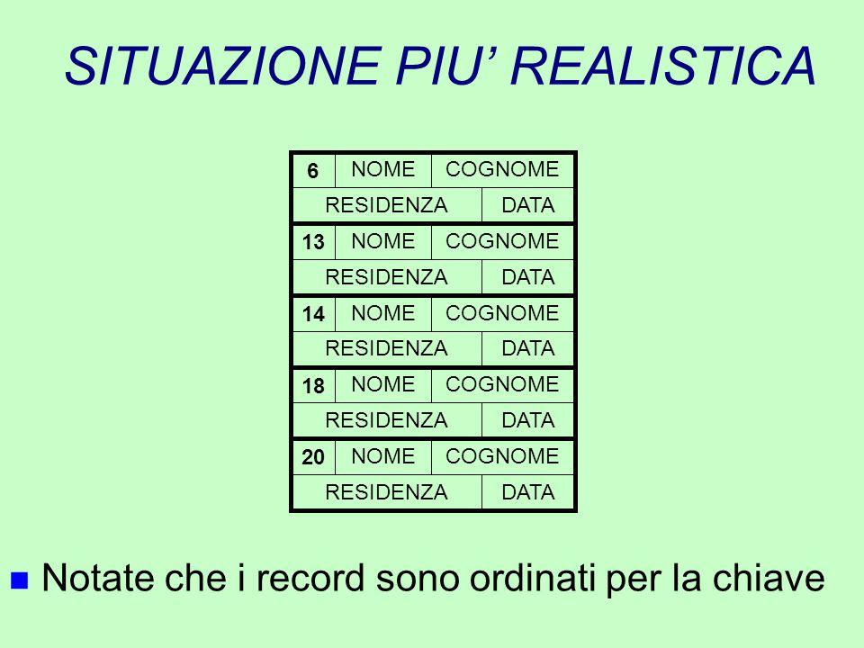 SITUAZIONE PIU' REALISTICA n Notate che i record sono ordinati per la chiave NOMECOGNOME RESIDENZADATA 6 NOMECOGNOME RESIDENZADATA 14 NOMECOGNOME RESI